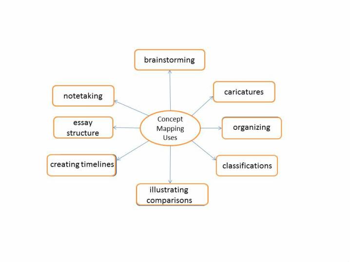 Memory Concept Map.Memory Strategies Educational Learning Strategies Edls